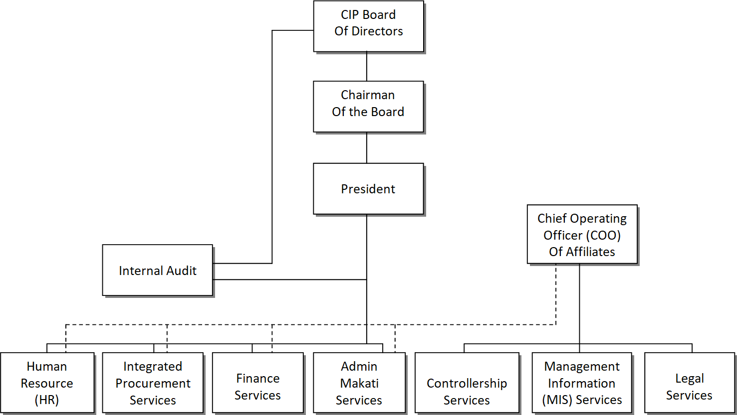 the companys organizational chart